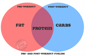 Pre Post Workout Venn 2.0